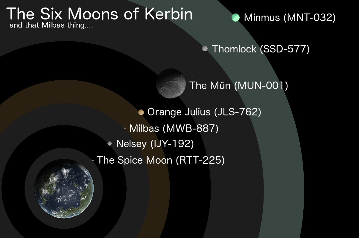 ksp list of planets and moons - photo #35